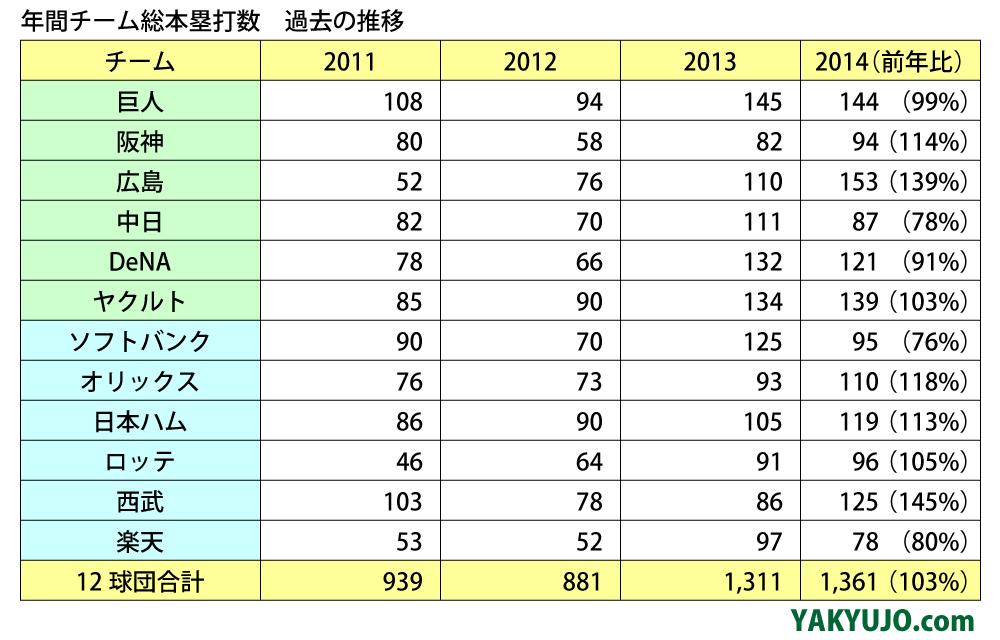 年間チーム総本塁打数 過去の推移(2011年〜2014年),2014年シーズンの総ホームラン数,飛ぶボール,統一球,1311本,ホームラン,パークファクター,PF,YAKYUJO.com,野球場ドットコム,野球場どっと混む